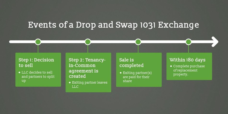 1031 Exchanges Explained The Ultimate Guide Cws Capital