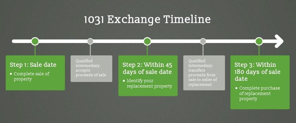 1031 Exchanges Explain...1031 Exchange 95% Rule
