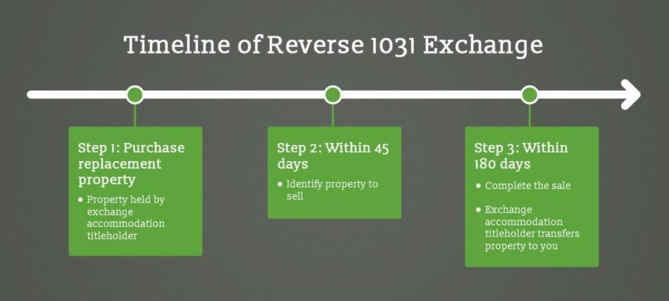 1031 Exchanges Explained: The Ultimate Guide | CWS Capital